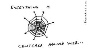 Centered AroundWeb 2.0,Internet,Web apps,online,sharing