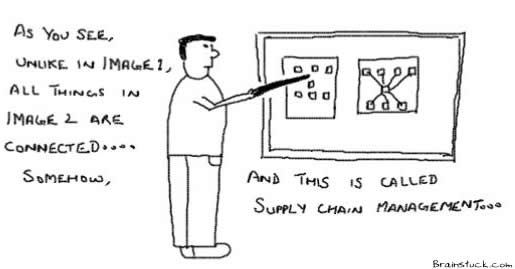 Supply Chain Management,Logistics,Operations,Demand Supply,Complex