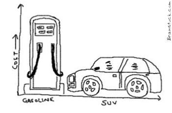 Cost of Gasoline vs Cost of Suv Graph