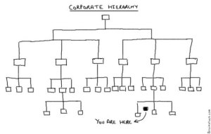 Corporate Ladder, Hierarchy, Office, Work, Success, Job, Cartoons,Business - You are here