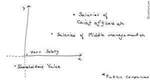 Public companies Shareholder value,cartoons,Huge salary