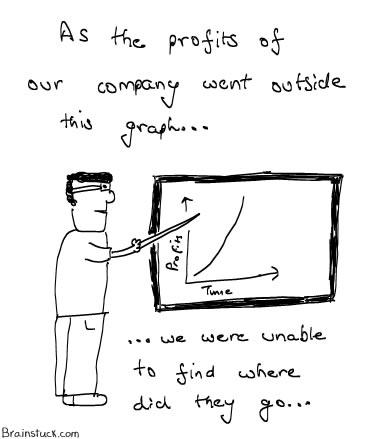 profits-lost