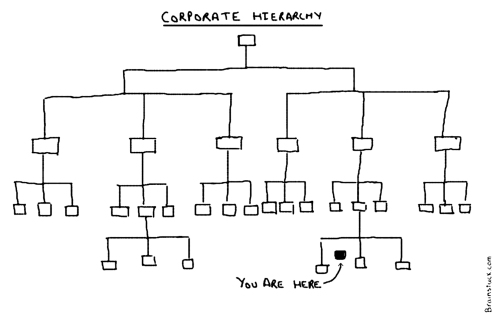 Corporate Hierachy Republished -  Corporate Ladder - You are here, Business cartoons